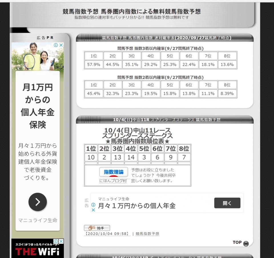 競馬指数予想 馬券圏内指数による無料競馬指数予想